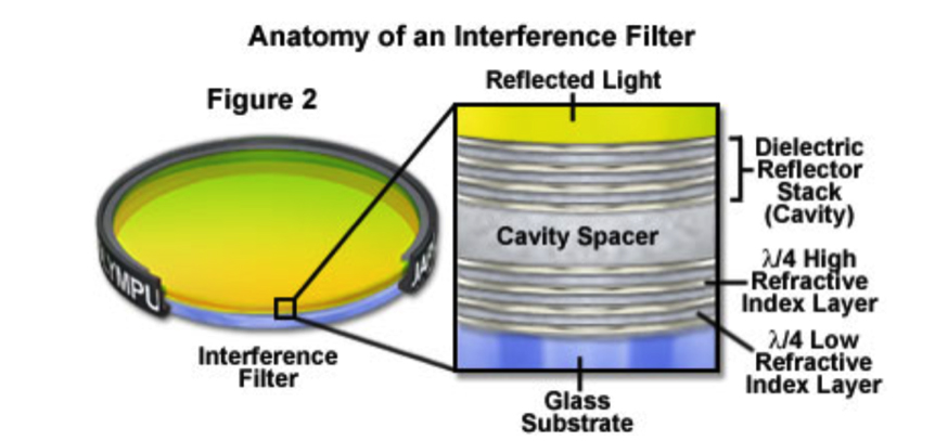 Anatomy of Interference Filter